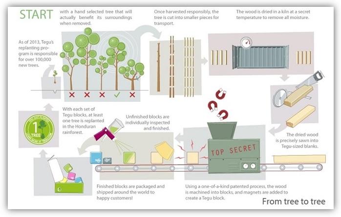 Tegu-nachhaltiges-Holzspielzeug-greenstories-Blog