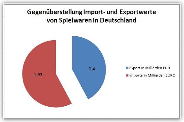 Gegenueberstellung-Importmenge-vs-Exportmenge-Spielwaren-Deutschland56f92d7a003e2