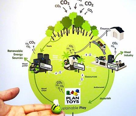 nachhaltigkeits-bemuehungen-plan-toys-greenstories-bangkokbsavRHAfx9QO6